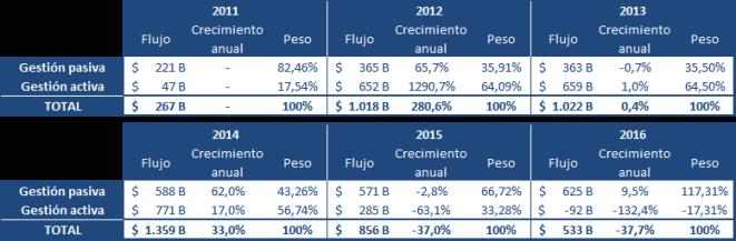 pesos-gestion-activa-y-pasiva