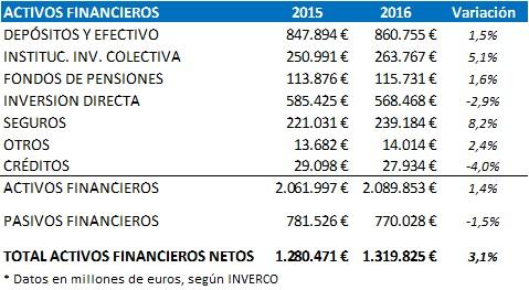 Cifras activos financieros 2016