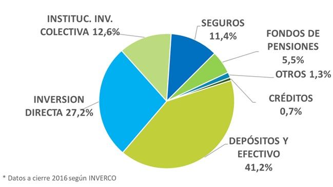 Distribución ahorro 2016